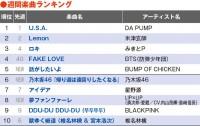 【YouTubeチャート】BTS「FAKE LOVE」が再浮上 バンプ、LIP×LIP新曲はTOP10初登場
