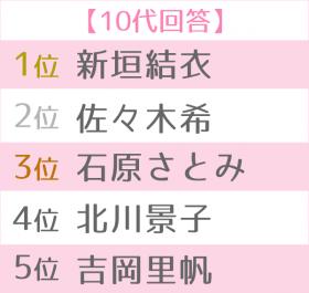 """「第12回 女性が選ぶ""""なりたい顔""""ランキング」10代TOP5別"""