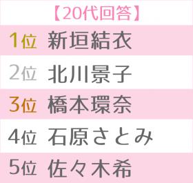 """「第12回 女性が選ぶ""""なりたい顔""""ランキング」20代TOP5別"""