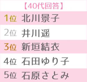 """「第12回 女性が選ぶ""""なりたい顔""""ランキング」40代TOP5別"""