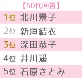 """「第12回 女性が選ぶ""""なりたい顔""""ランキング」50代TOP5別"""