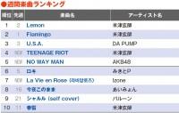 【YouTubeチャート】米津玄師「Lemon」2億再生突破 TOP10内4作ランクイン
