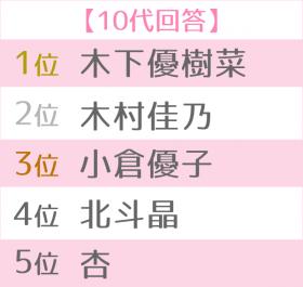 好きなママタレ世代別TOP5<10代>