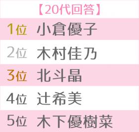 好きなママタレ世代別TOP5<20代>