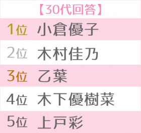 好きなママタレ世代別TOP5<30代>