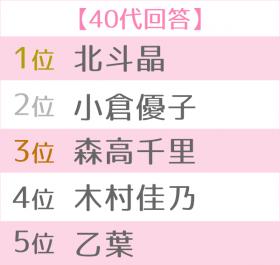 好きなママタレ世代別TOP5<40代>