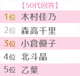 好きなママタレ世代別TOP5<50代>