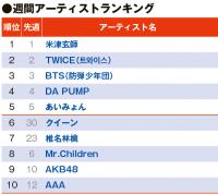 【YouTubeチャート】クイーン、TOP100圏内に4曲登場 映画ヒットから名曲に注目