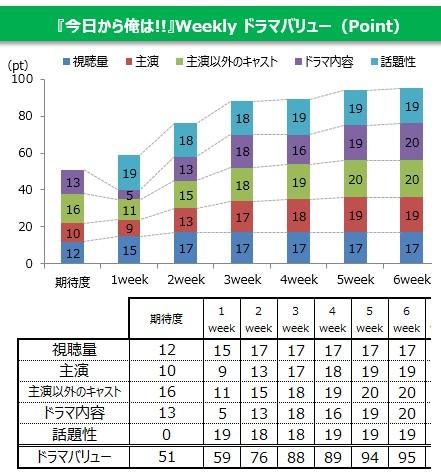 『今日から俺は!!』ドラマバリュー満足度ポイント項目別グラフ