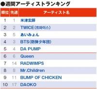 【YouTubeチャート】あいみょん、紅白出場から注目度急上昇 アーティスト3位へ