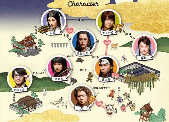 au公式サイトでは『三太郎』の人物相関図を公開中