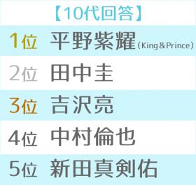 2018年ブレイク俳優ランキング 世代別TOP5(10代)