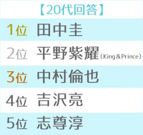 2018年ブレイク俳優ランキング 世代別TOP5(20代)