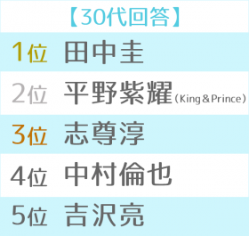 2018年ブレイク俳優ランキング 世代別TOP5(30代)