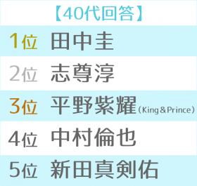 2018年ブレイク俳優ランキング 世代別TOP5(40代)
