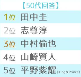 2018年ブレイク俳優ランキング 世代別TOP5(50代)