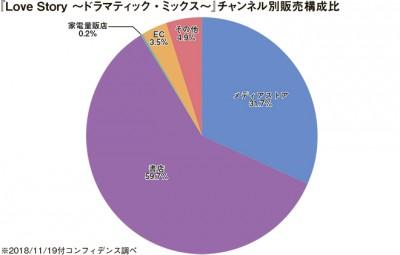 (表5)販売チャンネル別売上比率