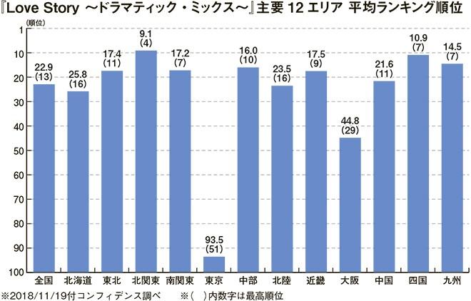 (表4)主要12都道府県別ランキング ※東京は平均98位
