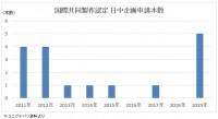 「日中映画共同製作協定」による日本映画界のメリット、中国市場進出へ広がるチャンス