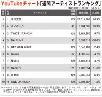 【YouTubeチャート】米津玄師、あいみょん、DAOKO TOP10内で前週比アップ