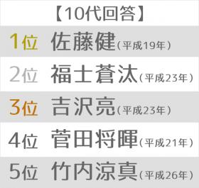 """最も印象深い""""平成ライダー""""ランキング 10代"""