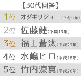 """最も印象深い""""平成ライダー""""ランキング 30代"""