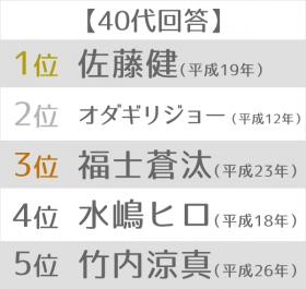 """最も印象深い""""平成ライダー""""ランキング 40代"""