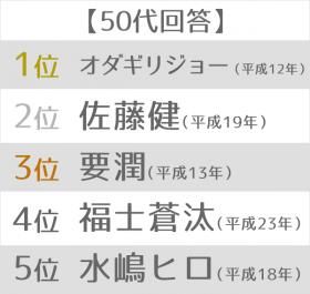 """最も印象深い""""平成ライダー""""ランキング 50代"""