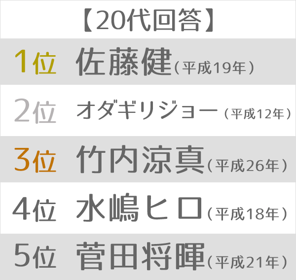 """最も印象深い""""平成ライダー""""ランキング 20代"""