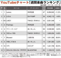 【YouTubeチャート】三浦大知、「歌声の響」式典歌唱から新曲も注目度アップ