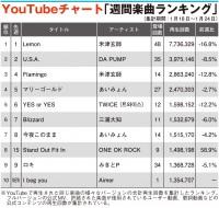 【YouTubeチャート】ONE OK ROCK、Aimer、Mrs.GREEN APPLEが急浮上