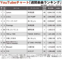 【YouTubeチャート】板野友美、11thシングルMVがTOP5入り IZ*ONEも初登場