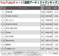 【YouTubeチャート】Marshmello、97位から8位へ上昇 バーチャルライブ盛況