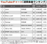 "【YouTubeチャート】""TWICE妹分""ITZY、8位に初登場 Childish Gambinoは12位"
