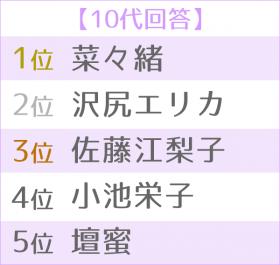 """""""悪女""""が似合う女優ランキング 世代別TOP5<10代>"""