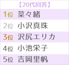 """""""悪女""""が似合う女優ランキング 世代別TOP5<20代>"""