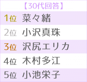 """""""悪女""""が似合う女優ランキング 世代別TOP5<30代>"""