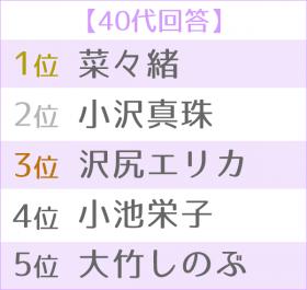 """""""悪女""""が似合う女優ランキング 世代別TOP5<40代>"""