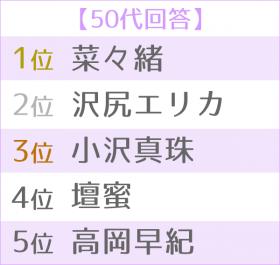 """""""悪女""""が似合う女優ランキング 世代別TOP5<50代>"""