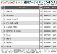 【YouTubeチャート】BUMP OF CHICKEN、6位へランクアップ