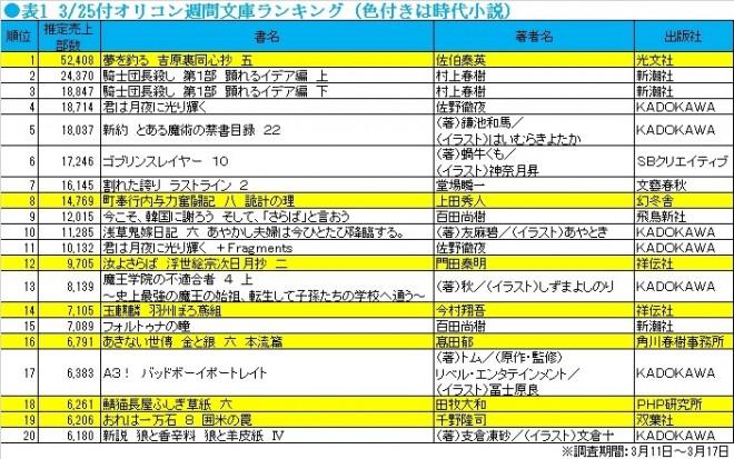 3/25付オリコン週間文庫ランキング(集計期間:3月11日〜3月17日)