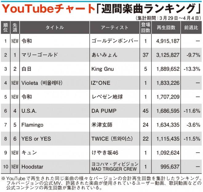 YouTubeチャート】「令和」2曲がTOP5入り ゴールデンボンバー1位を ...