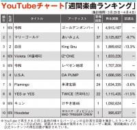 【YouTubeチャート】「令和」2曲がTOP5入り ゴールデンボンバー1位を奪取