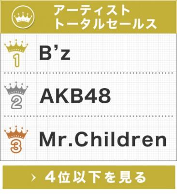 平成30年ランキング アーティスト別セールス