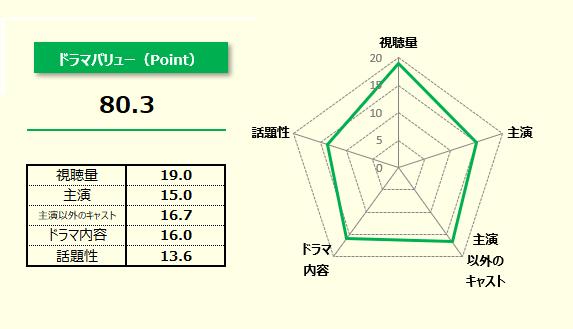 連続テレビ小説『まんぷく』の全話平均ドラマバリュー結果