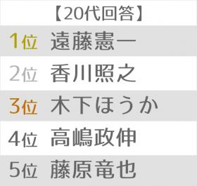悪役が似合う俳優ランキング 世代別TOP5 20代