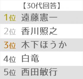 悪役が似合う俳優ランキング 世代別TOP5 30代