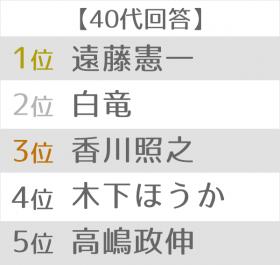悪役が似合う俳優ランキング 世代別TOP5 40代