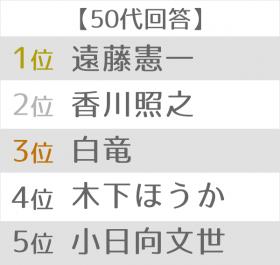 悪役が似合う俳優ランキング 世代別TOP5 50代