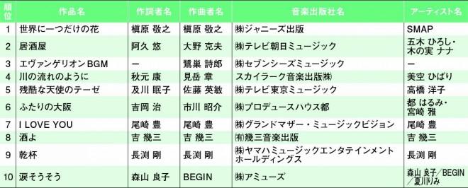 JASRAC 平成分配額上位1位〜10位(国内作品 全種目 平成全期間)